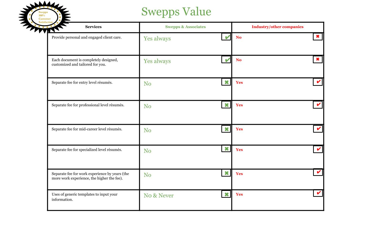 S&A Swepps Value B